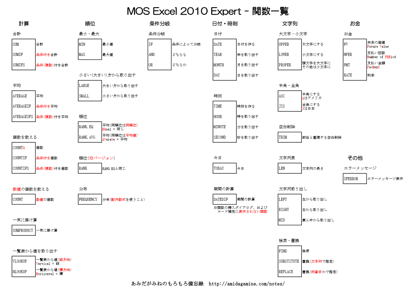 MOS Excel 2010 Expert - 関数一覧